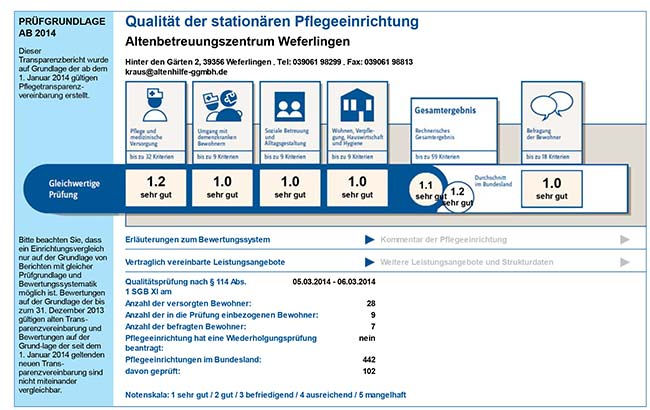 Pflegekarte Weferlingen